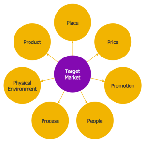Target market diagram. Place, product, price, physical environment, process, people, promotion are things to consider